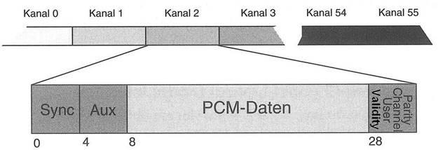MADI-Datenformat