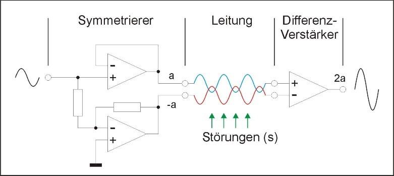 Preview: Symmetrie-Stoerungen